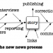 The new news process, diagrama práctico de Jeff Jarvis